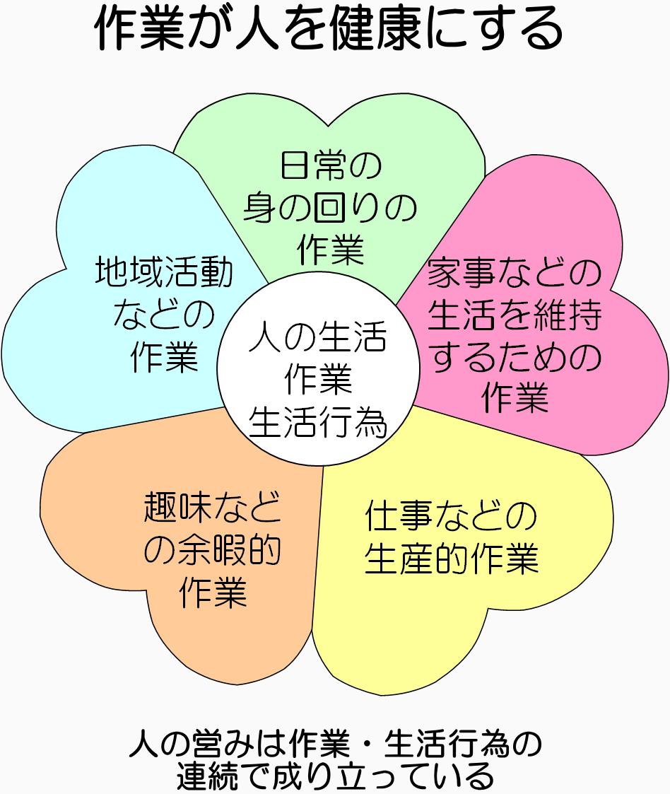 広島県作業療法士会-生活行為向上マネジメント- 一般広島県作業療法士会 一般広島県作業療法士会